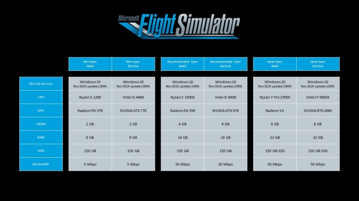 Системные требования Microsoft Flight Simulator